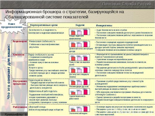 Информационная брошюра о стратегии, базирующейся на Сбалансированной системе показателей