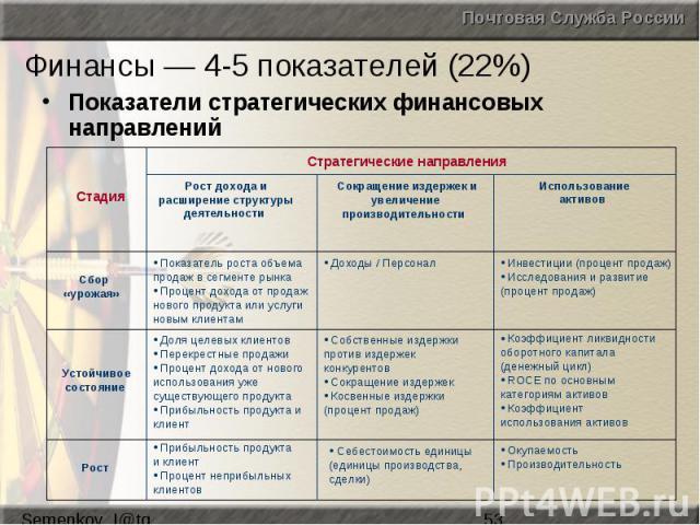 Финансы — 4-5 показателей (22%) Показатели стратегических финансовых направлений