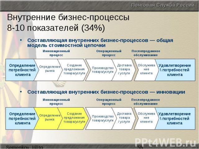 Внутренние бизнес-процессы 8-10 показателей (34%)