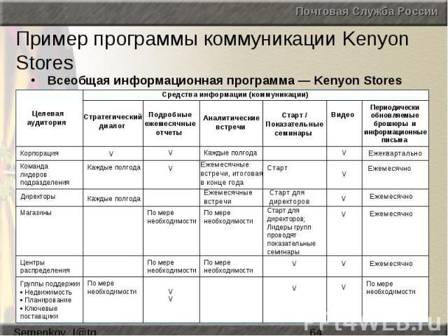 Пример программы коммуникации Kenyon Stores Всеобщая информационная программа — Kenyon Stores