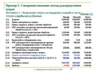 Пример 1: Совершенствование метода распределения затрат Методика 5 – Выделение з