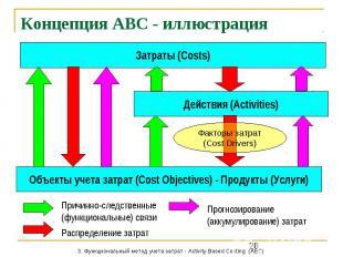 Концепция АВС - иллюстрация