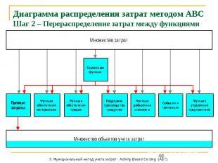 Диаграмма распределения затрат методом АВС Шаг 2 – Перераспределение затрат межд