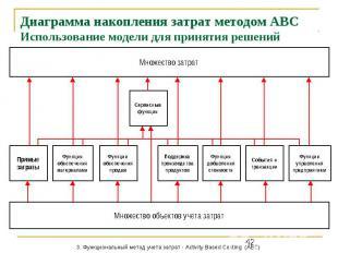 Диаграмма накопления затрат методом АВС Использование модели для принятия решени
