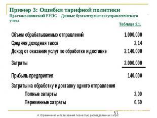 Пример 3: Ошибки тарифной политики Простоквашинский РУПС – Данные бухгалтерского