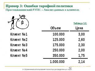 Пример 3: Ошибки тарифной политики Простоквашинский РУПС – Анализ данных о клиен