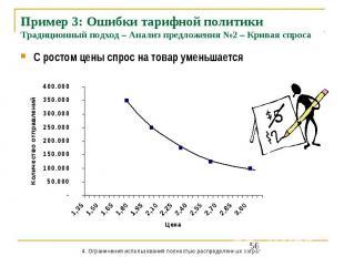 Пример 3: Ошибки тарифной политики Традиционный подход – Анализ предложения №2 –