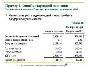 Пример 3: Ошибки тарифной политики Традиционный подход – Результат реализации пр