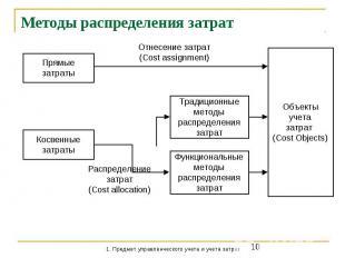 Методы распределения затрат