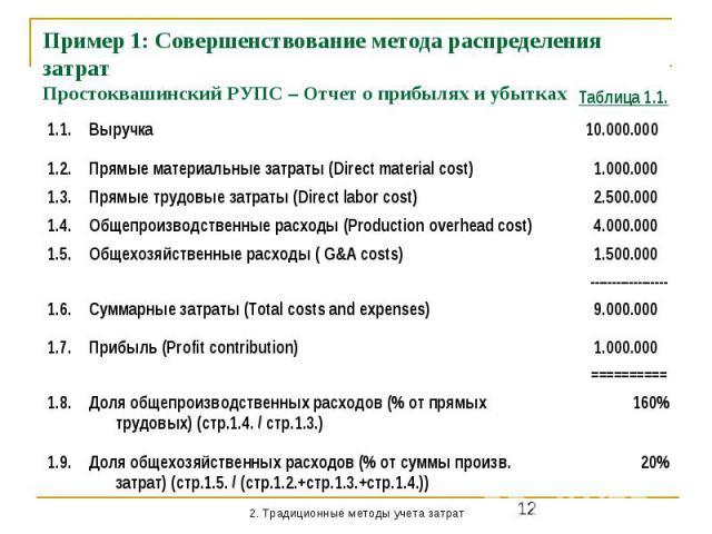 Пример 1: Совершенствование метода распределения затрат Простоквашинский РУПС – Отчет о прибылях и убытках