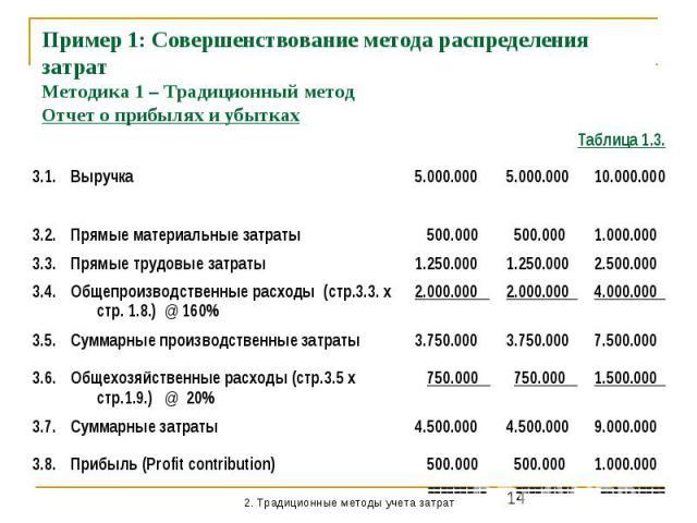 Пример 1: Совершенствование метода распределения затрат Методика 1 – Традиционный метод Отчет о прибылях и убытках