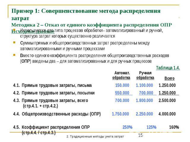 Пример 1: Совершенствование метода распределения затрат Методика 2 – Отказ от единого коэффициента распределения ОПР Исходные данные