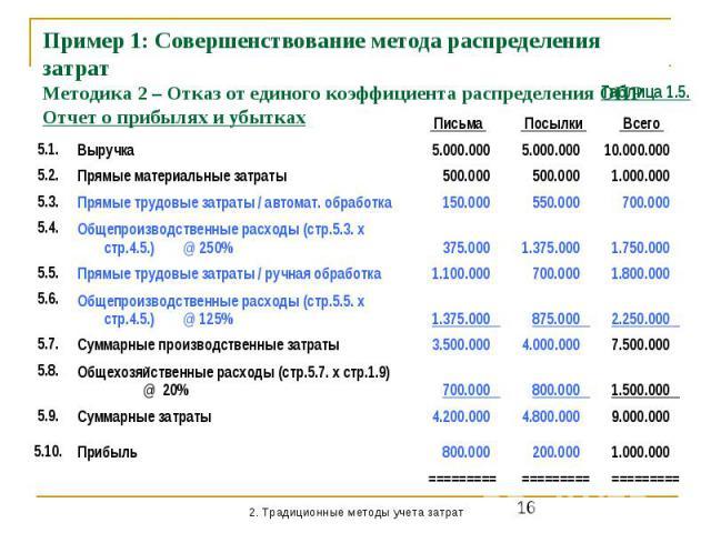 Пример 1: Совершенствование метода распределения затрат Методика 2 – Отказ от единого коэффициента распределения ОПР Отчет о прибылях и убытках