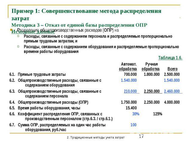 Пример 1: Совершенствование метода распределения затрат Методика 3 – Отказ от единой базы распределения ОПР Исходные данные