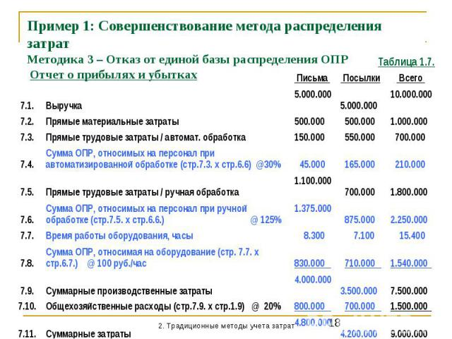 Пример 1: Совершенствование метода распределения затрат Методика 3 – Отказ от единой базы распределения ОПР Отчет о прибылях и убытках