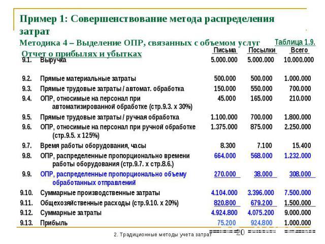 Пример 1: Совершенствование метода распределения затрат Методика 4 – Выделение ОПР, связанных с объемом услуг Отчет о прибылях и убытках