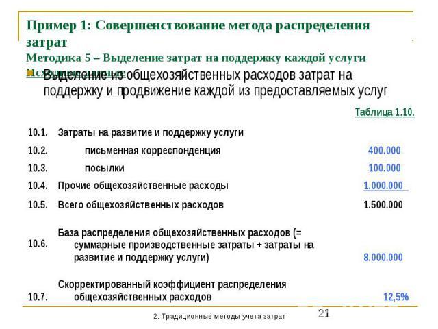 Пример 1: Совершенствование метода распределения затрат Методика 5 – Выделение затрат на поддержку каждой услуги Исходные данные Выделение из общехозяйственных расходов затрат на поддержку и продвижение каждой из предоставляемых услуг