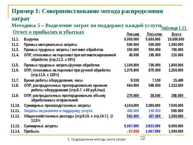 Пример 1: Совершенствование метода распределения затрат Методика 5 – Выделение затрат на поддержку каждой услуги Отчет о прибылях и убытках
