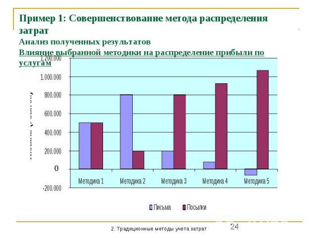 Пример 1: Совершенствование метода распределения затрат Анализ полученных результатов Влияние выбранной методики на распределение прибыли по услугам