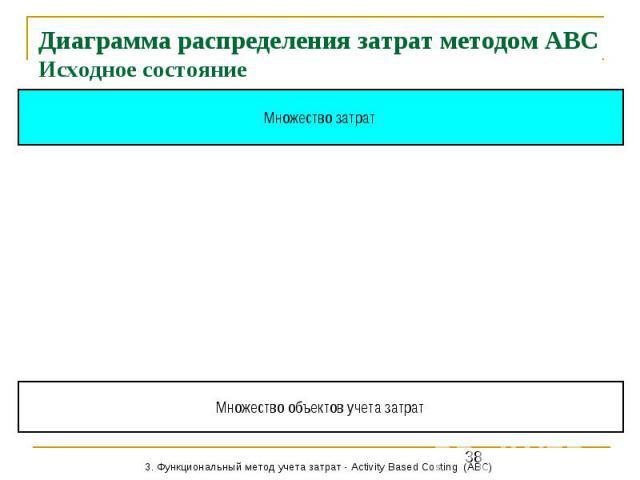 Диаграмма распределения затрат методом АВС Исходное состояние