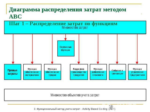 Диаграмма распределения затрат методом АВС Шаг 1 – Распределение затрат по функциям