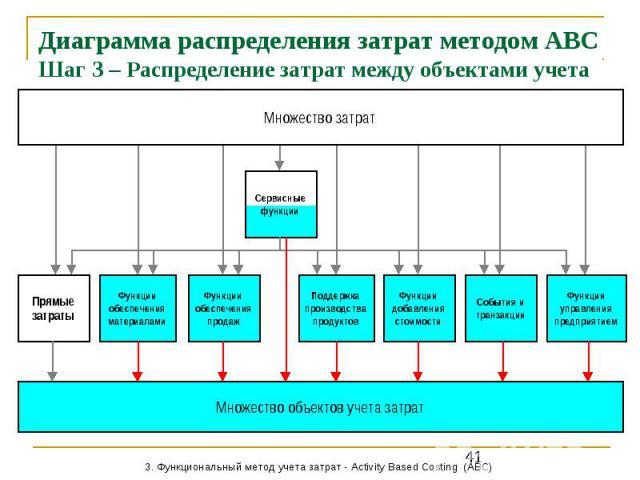 Диаграмма распределения затрат методом АВС Шаг 3 – Распределение затрат между объектами учета