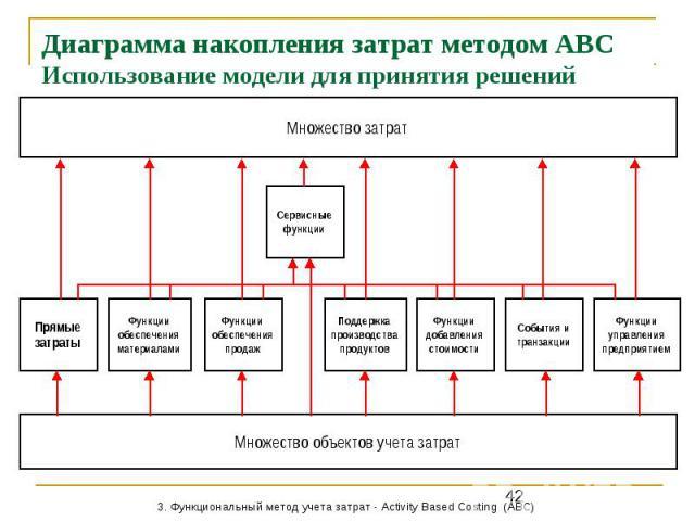 Диаграмма накопления затрат методом АВС Использование модели для принятия решений