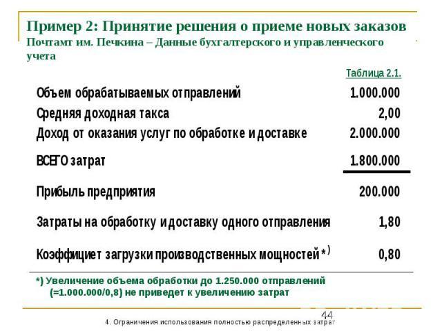 Пример 2: Принятие решения о приеме новых заказов Почтамт им. Печкина – Данные бухгалтерского и управленческого учета