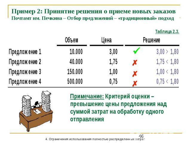 Пример 2: Принятие решения о приеме новых заказов Почтамт им. Печкина – Отбор предложений – «традиционный» подход