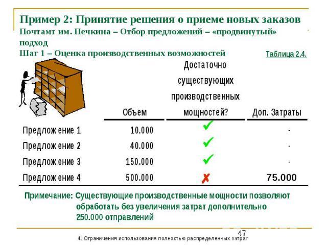Пример 2: Принятие решения о приеме новых заказов Почтамт им. Печкина – Отбор предложений – «продвинутый» подход Шаг 1 – Оценка производственных возможностей