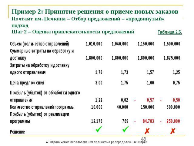 Пример 2: Принятие решения о приеме новых заказов Почтамт им. Печкина – Отбор предложений – «продвинутый» подход Шаг 2 – Оценка привлекательности предложений