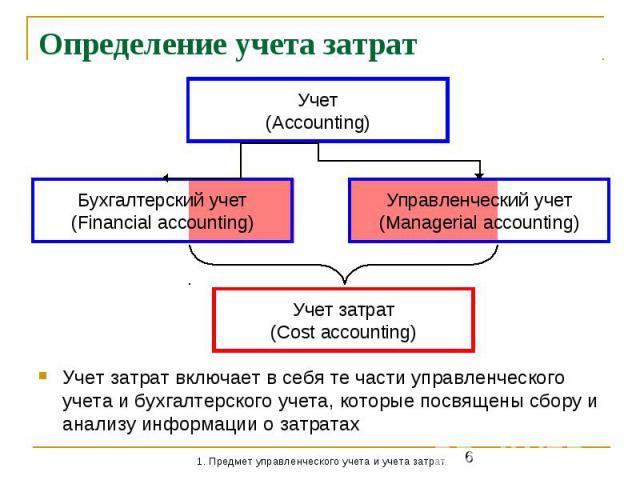 Определение учета затрат Учет затрат включает в себя те части управленческого учета и бухгалтерского учета, которые посвящены сбору и анализу информации о затратах