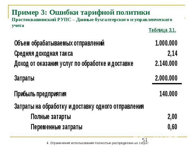 Пример 3: Ошибки тарифной политики Простоквашинский РУПС – Данные бухгалтерского и управленческого учета