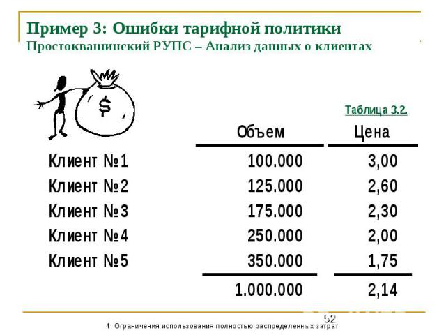 Пример 3: Ошибки тарифной политики Простоквашинский РУПС – Анализ данных о клиентах