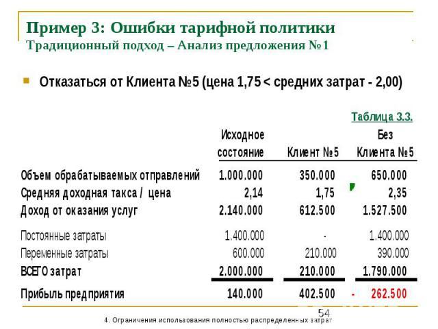 Пример 3: Ошибки тарифной политики Традиционный подход – Анализ предложения №1 Отказаться от Клиента №5 (цена 1,75 < средних затрат - 2,00)
