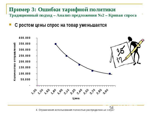 Пример 3: Ошибки тарифной политики Традиционный подход – Анализ предложения №2 – Кривая спроса С ростом цены спрос на товар уменьшается