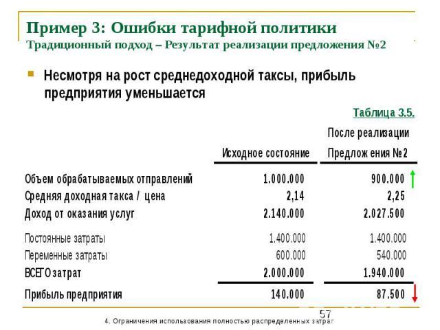 Пример 3: Ошибки тарифной политики Традиционный подход – Результат реализации предложения №2 Несмотря на рост среднедоходной таксы, прибыль предприятия уменьшается