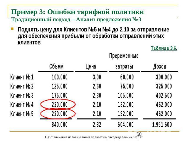Пример 3: Ошибки тарифной политики Традиционный подход – Анализ предложения №3 Поднять цену для Клиентов №5 и №4 до 2,10 за отправление для обеспечения прибыли от обработки отправлений этих клиентов