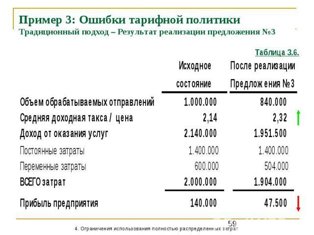 Пример 3: Ошибки тарифной политики Традиционный подход – Результат реализации предложения №3