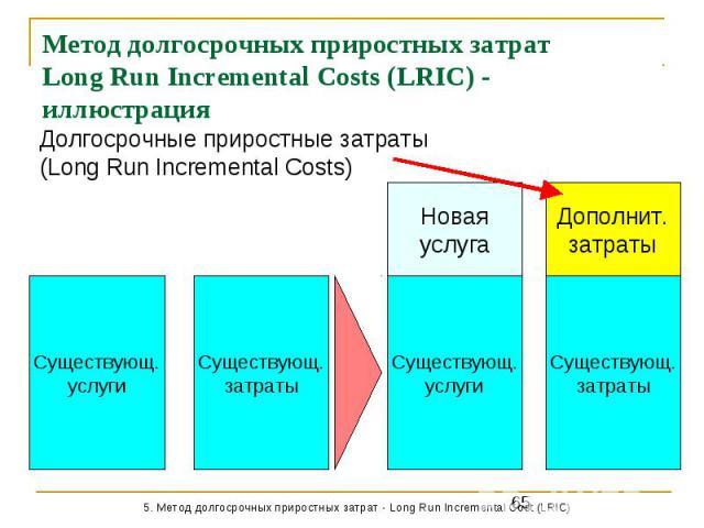 Метод долгосрочных приростных затрат Long Run Incremental Costs (LRIC) - иллюстрация