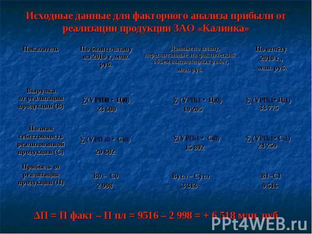 Исходные данные для факторного анализа прибыли от реализации продукции ЗАО «Калинка» ∆П = П факт – П пл = 9516 – 2 998 = + 6 518 млн. руб.