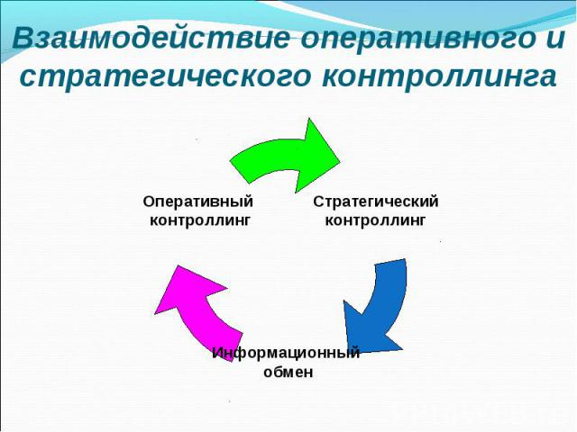 Взаимодействие оперативного и стратегического контроллинга