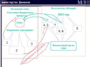 Изменение типа Изменение типа Участника бюджетного процесса ГРБС Бюджетное учреж