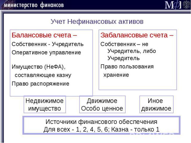 Учет Нефинансовых активов Балансовые счета – Собственник - Учредитель Оперативное управление Имущество (НеФА), составляющее казну Право распоряжение