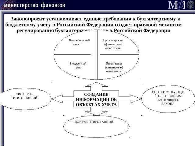 Законопроект устанавливает единые требования к бухгалтерскому и бюджетному учету в Российской Федерации создает правовой механизм регулирования бухгалтерского учета в Российской Федерации Законопроект устанавливает единые требования к бухгалтерскому…