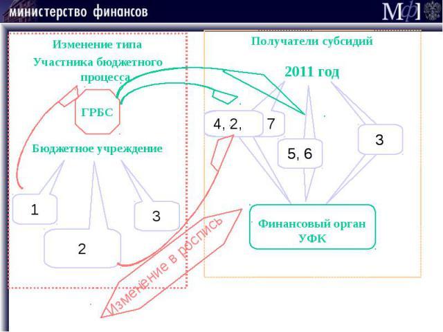 Изменение типа Изменение типа Участника бюджетного процесса ГРБС Бюджетное учреждение