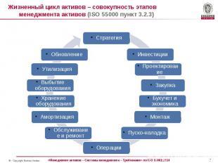 Жизненный цикл активов – совокупность этапов менеджмента активов (ISO 55000 пунк