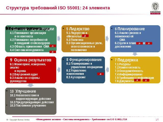 Структура требований ISO 55001: 24 элемента