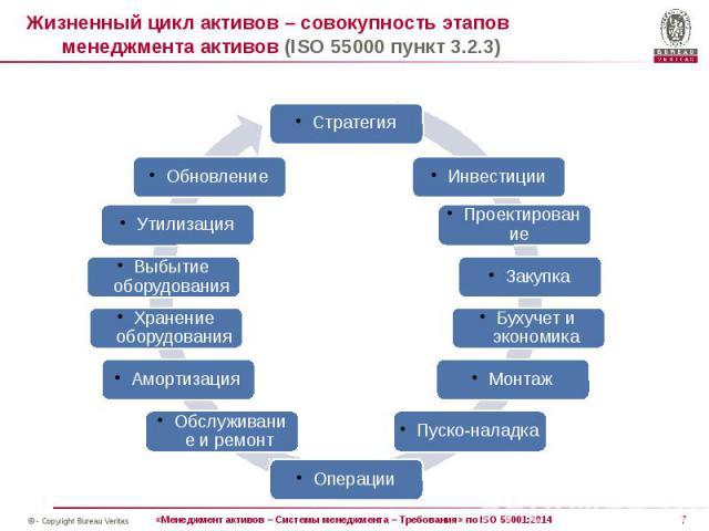 Жизненный цикл активов – совокупность этапов менеджмента активов (ISO 55000 пункт 3.2.3)