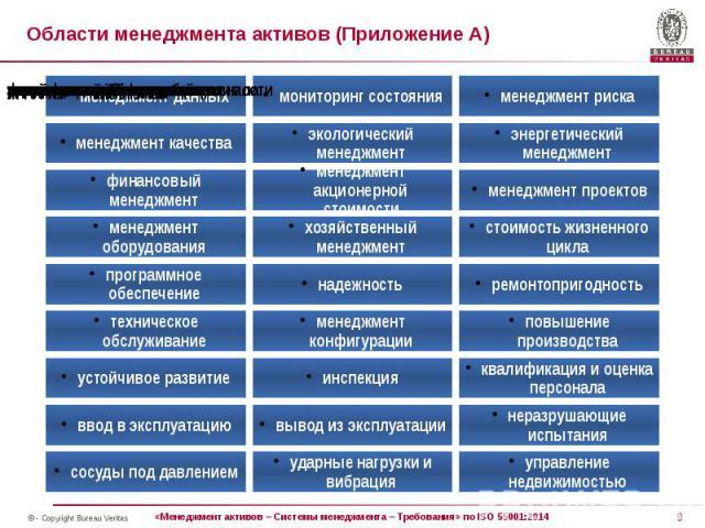 Области менеджмента активов (Приложение А)